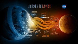 NASA outlines their master plan for a human Mars mission.