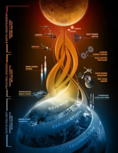 "NASA's ""Journey to Mars"" – Oh, what a tangled web we weave…"