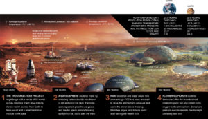 Abracadabra! We turn Mars into a second Earth (National Geographic Society)